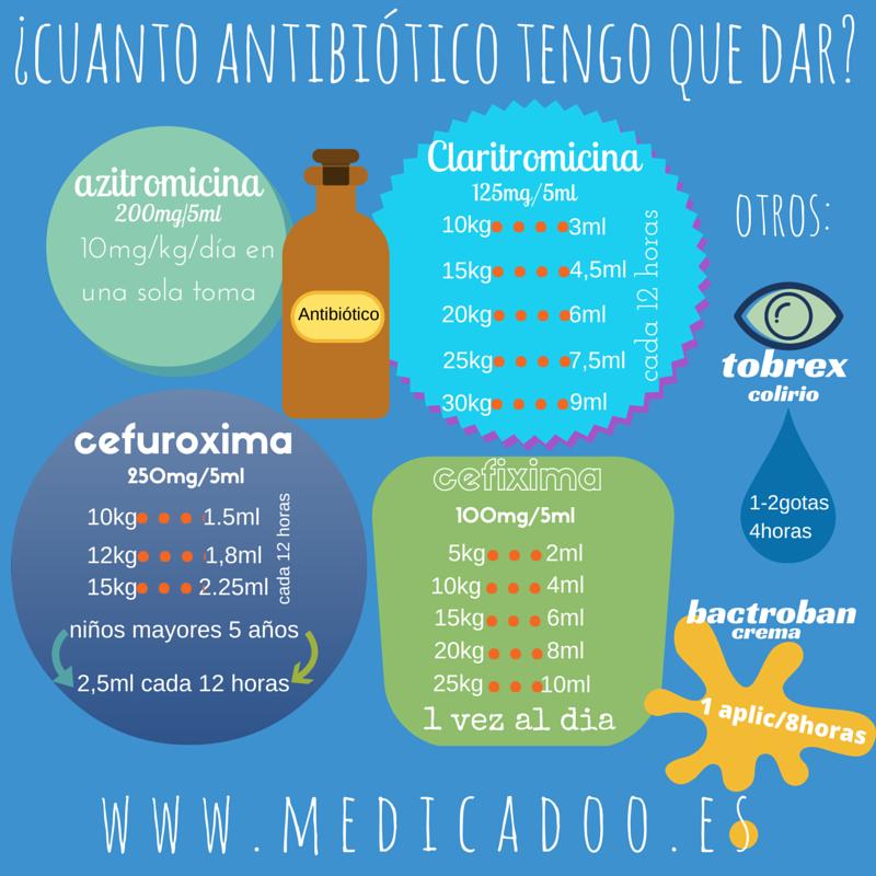 Dosis En Pediatria De Los Otros Antibioticos Mas Usados
