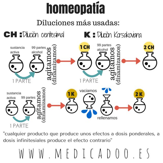 Sabes que son las Diluciones en Homeopatía? | Medicadoo