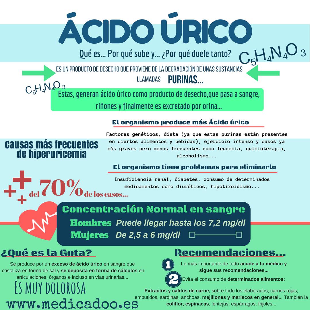 porque se tiene acido urico furosemida y acido urico comidas para pacientes con acido urico