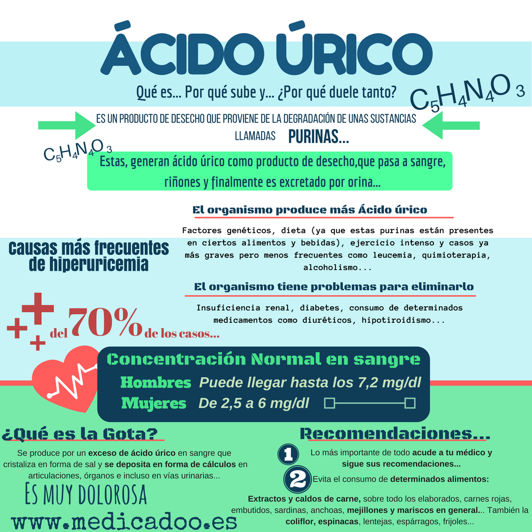 A que se debe acido urico alto