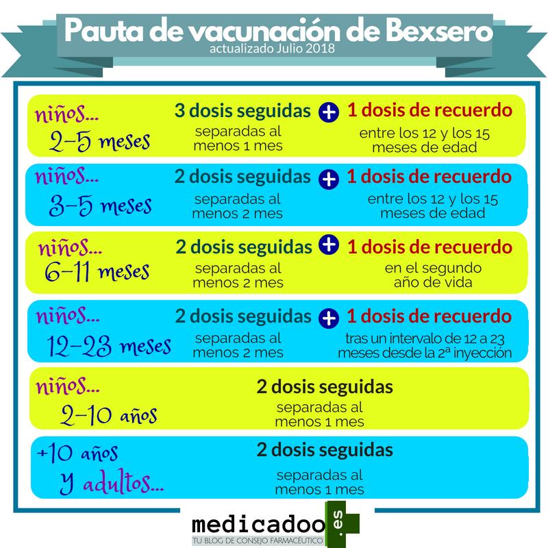 Cambios En La Pauta De Vacunacion De Bexsero Medicadoo