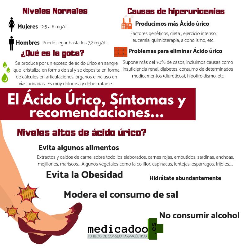 que es el acido urico en español